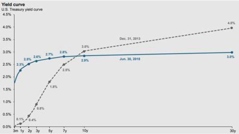07-2018 Graph